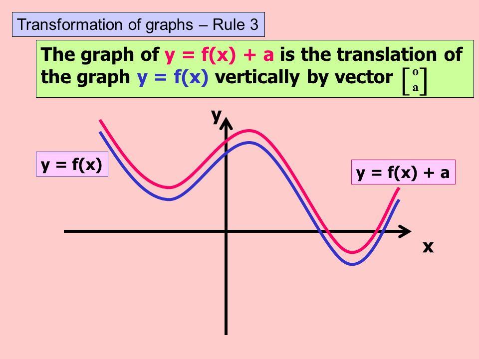 [ ] The graph of y = f(x) + a is the translation of